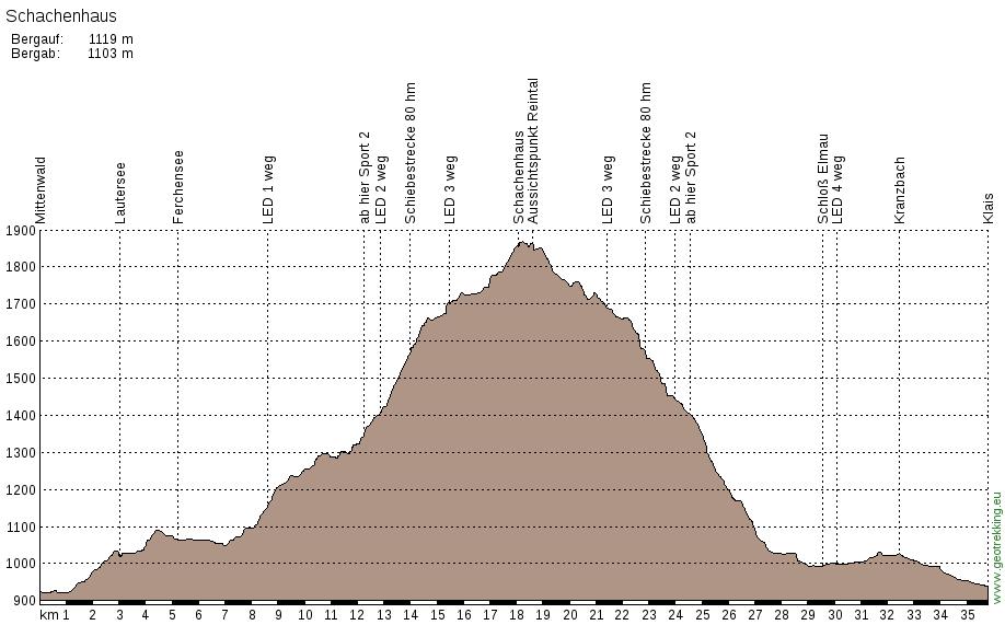 hoehenprofil_schachenhaus